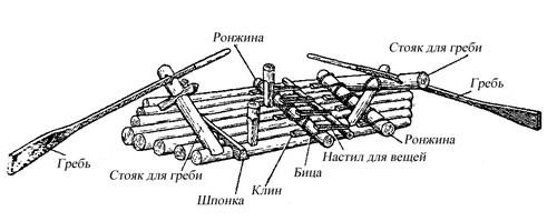 Как сделать плот из дерева